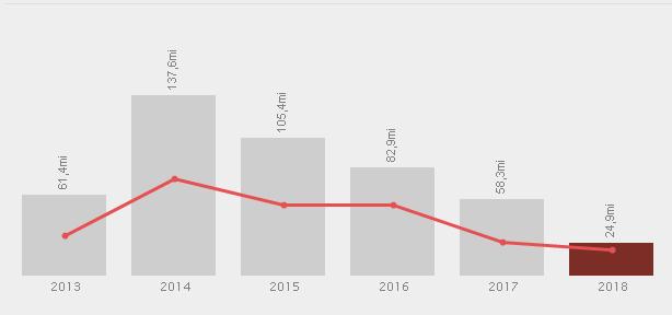 Orçamento para o programa Política para mulheres: promoção da autonomia e enfrentamento à violência está diminuindo desde 2014 (Gráfico: SigaBrasil)