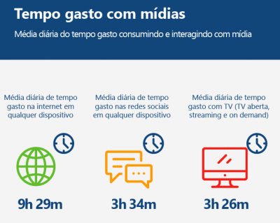 Dados coletados do relatório Digital in 2019 (Fotor: Reproduçã/PagBrasil)