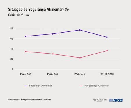 Dados do IBGE sobre a fome no Brasil deixam o país em alerta. Segundo a Pesquisa de Orçamentos Familiares. Entre 2017 e 2018, o número de domicílios com algum nível de insegurança alimentar chegou a 36,7%. (Foto: Agência IBGE Notícias/Reprodução)